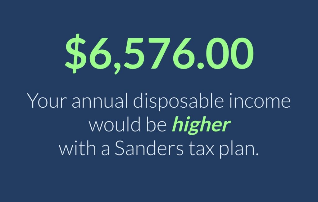 $6,576.00 Your annual disposable income would be higher with a Sanders tax plan.